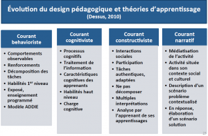 design pedagogique